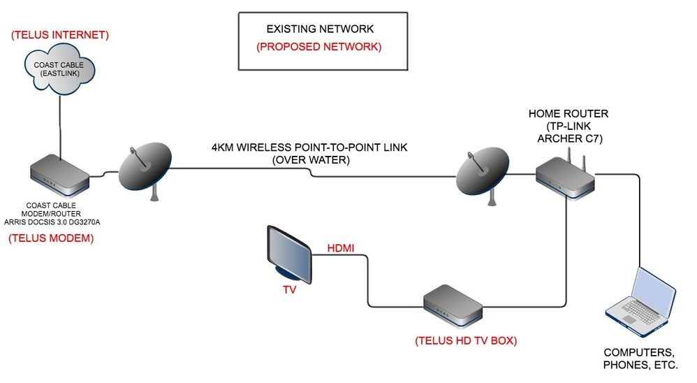 Will Optik TV work over my 4KM Point-to-Point Link (network ... on west africa map, world map, netgear router map, home evaluation, history map, basic parts of a map,