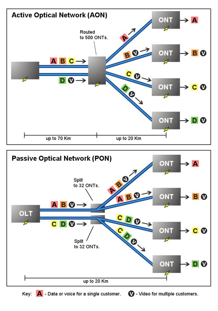 800px-PON_vs_AON.png