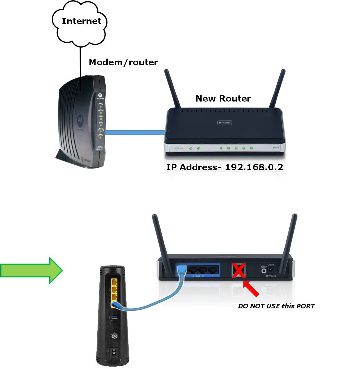 Bridge Mode - Using Your Own Router - TELUS Neighbourhood