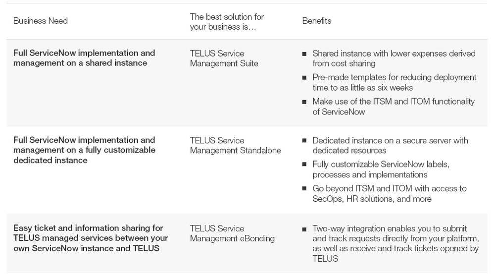 Driving digital transformation with ServiceNow and TELUS - TELUS